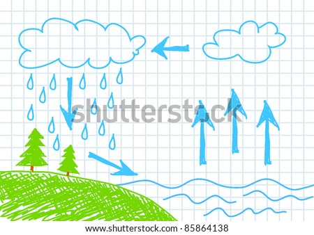 Water cycle stock images royalty free images vectors shutterstock water cycle ccuart Images
