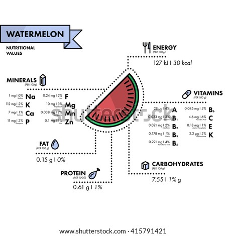 Watermelon - nutritional information. Healthy diet. Simple flat infographics with data on the quantities of vitamins, minerals, energy and more.