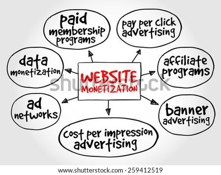 Website monetization mind map, internet marketing concept - stock vector