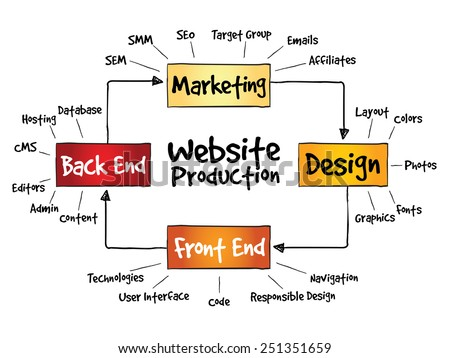 Website production process, business concept - stock vector