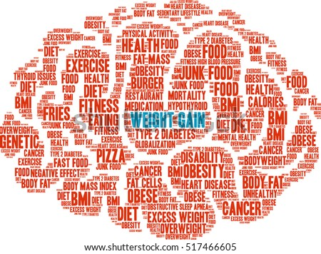 Weight Gain Brain word cloud on a white background.