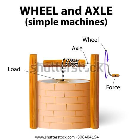 Wheel Axle Simple Machines Stock Vector 308404154 - Shutterstock