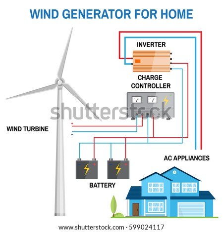 Wind Generator Home Renewable Energy Concept Stock Vector Royalty