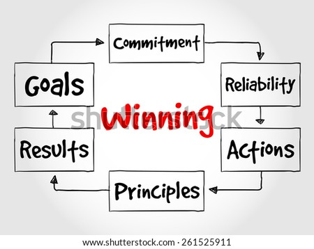 Winning qualities mind map, business concept - stock vector
