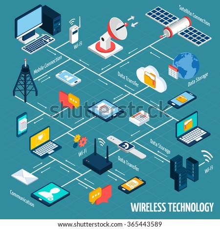 Wireless technology flowchart with isometric mobile devices set vector illustration - stock vector