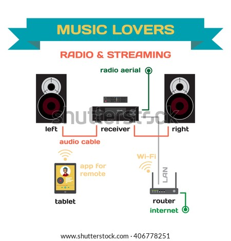 audio equipment stock photos royalty images vectors wiring a music system for analog radio and streaming music vector flat design connect the