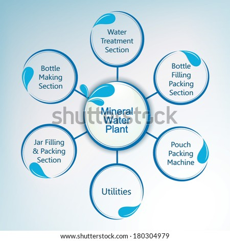 World Water Day concept with Mineral Water Plant structure.  - stock vector